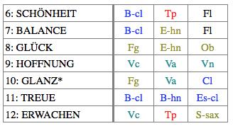 表1:各曲の曲名と楽器編成