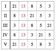 表2:リトルネッロのアルペッジョの繰り返し回数