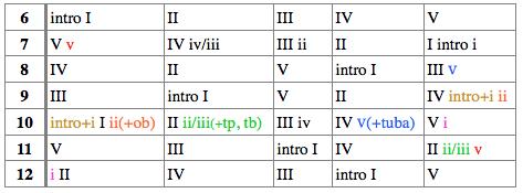 表4:挿入部の配置
