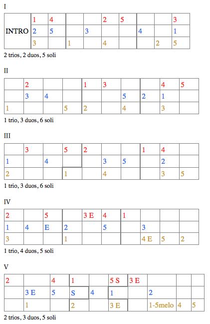 表1:基本構造(上からfl, tp, b-cl)